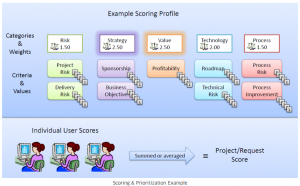 projectmanagement-scoring