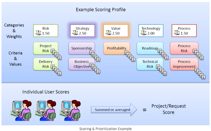 Project Scoring & Prioritization for Maximum Results   Project ...